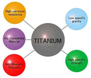 Medical Titanium Properties
